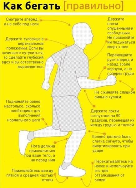 Бег для похудения лучшие советы