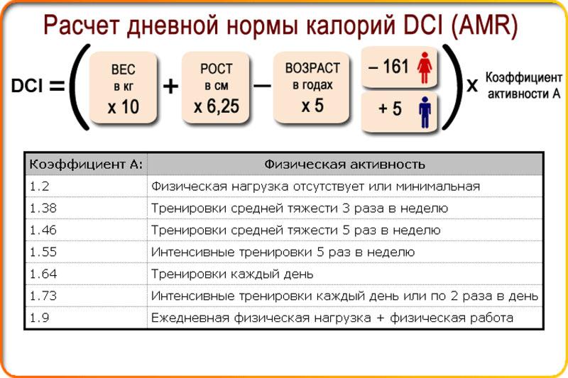 Таблица для похудения без вреда
