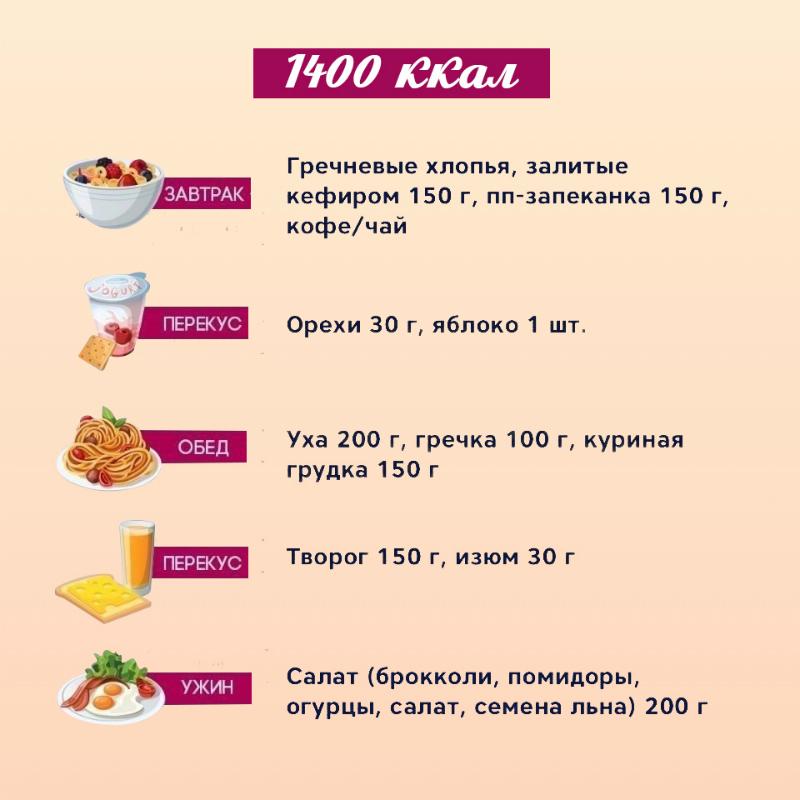 Правильное питание меню для похудения эффективно
